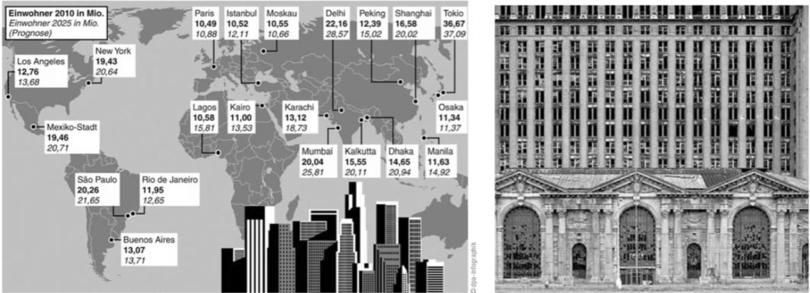 Megacities – schrumpfende Städte: Zwei Seiten einer Medaille?